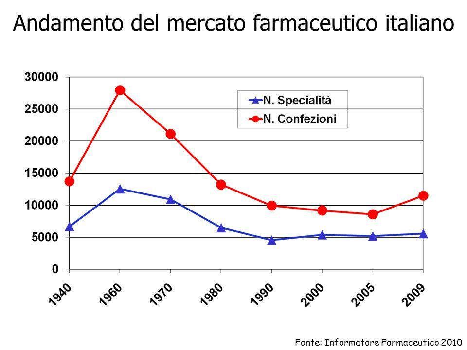 Andamento del mercato farmaceutico italiano Fonte: Informatore Farmaceutico 2010