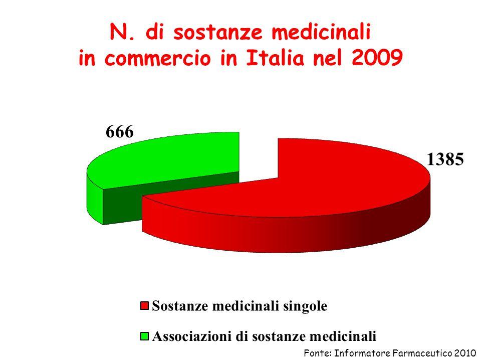N. di sostanze medicinali in commercio in Italia nel 2009 Fonte: Informatore Farmaceutico 2010