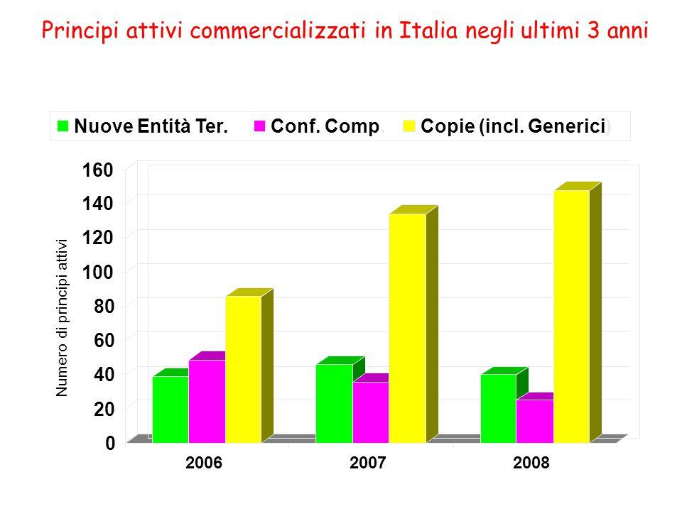 Principi attivi commercializzati in Italia negli ultimi 3 anni Numero di principi attivi 0 20 40 60 80 100 120 140 160 200620072008 Nuove Entità Ter.C