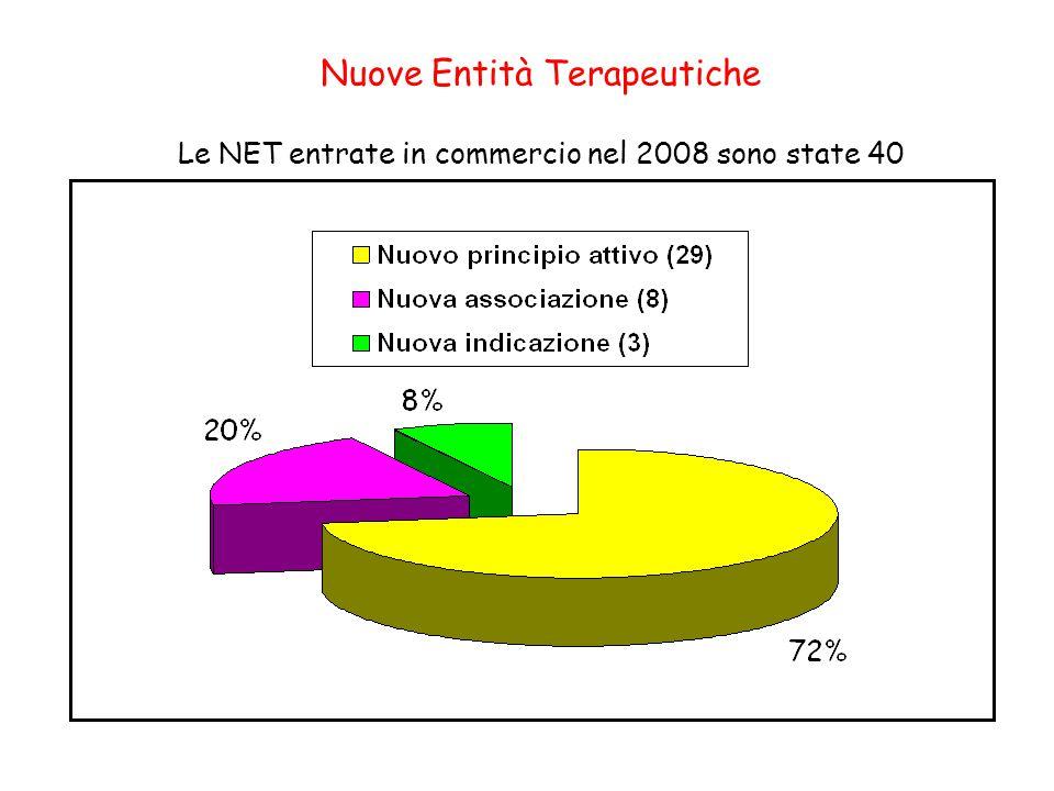 Nuove Entità Terapeutiche Le NET entrate in commercio nel 2008 sono state 40