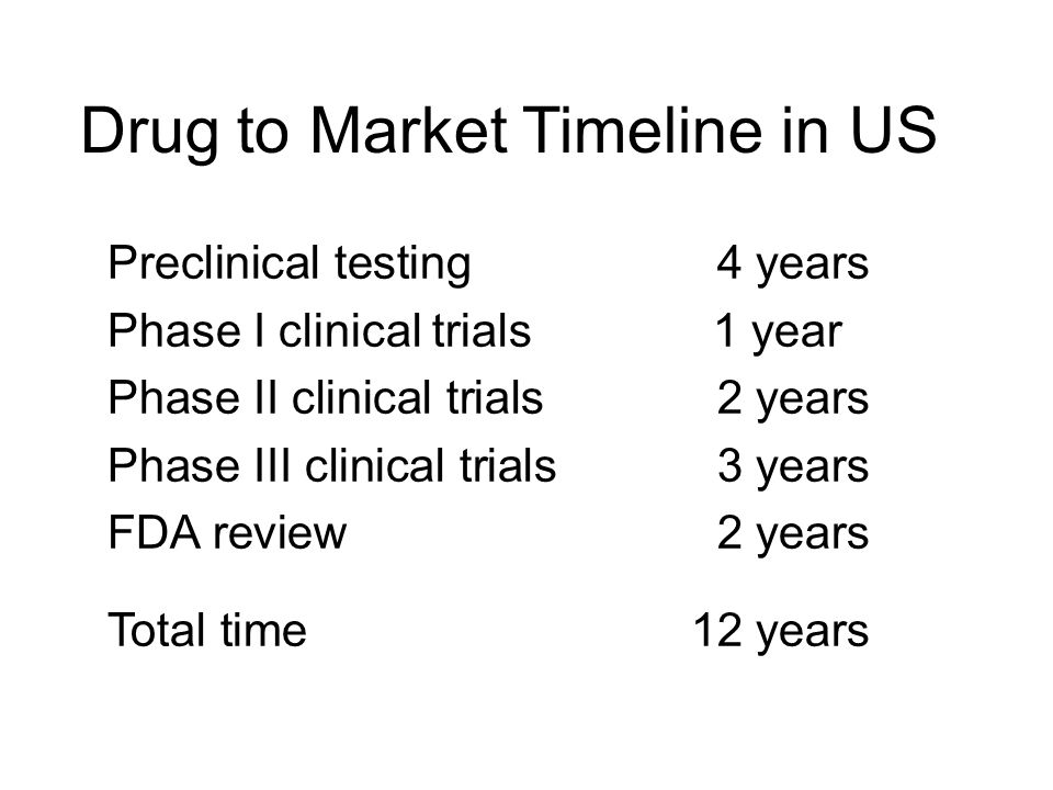 Drug to Market Timeline in US Preclinical testing4 years Phase I clinical trials 1 year Phase II clinical trials2 years Phase III clinical trials3 yea