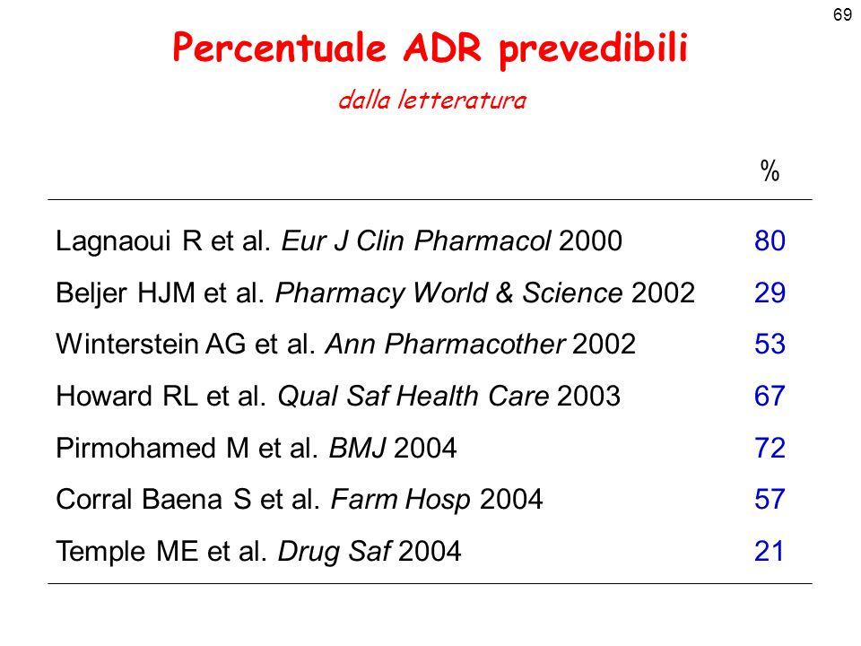 69 Percentuale ADR prevedibili dalla letteratura Lagnaoui R et al. Eur J Clin Pharmacol 2000 Beljer HJM et al. Pharmacy World & Science 2002 Winterste
