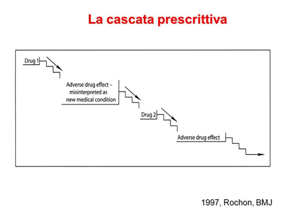 La cascata prescrittiva 1997, Rochon, BMJ