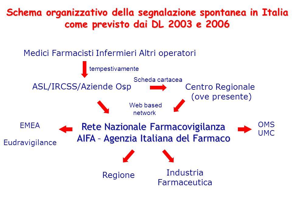 Medici Farmacisti Infermieri Altri operatori ASL/IRCSS/Aziende Osp. Rete Nazionale Farmacovigilanza AIFA – Agenzia Italiana del Farmaco EMEA Eudravigi