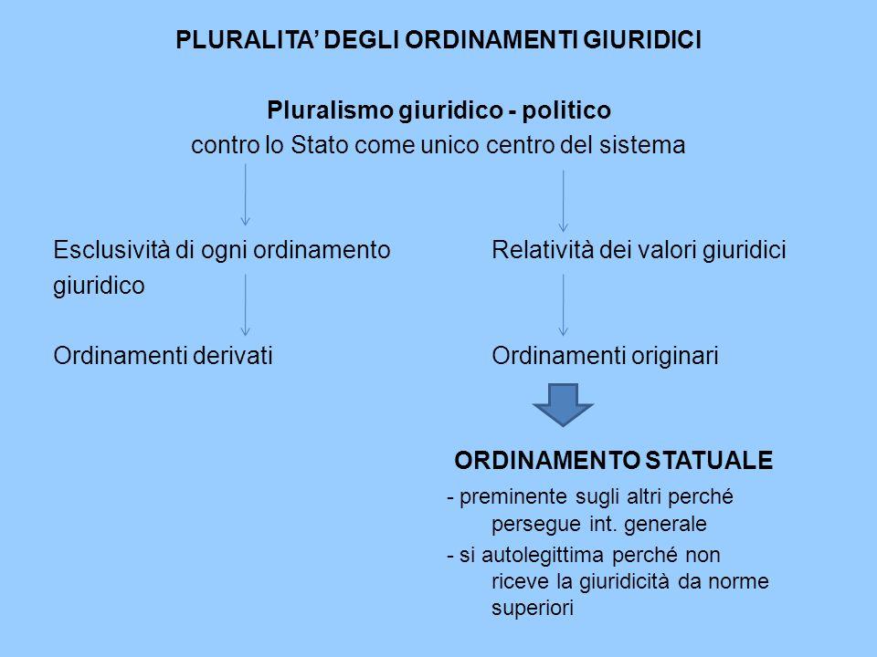 PLURALITA' DEGLI ORDINAMENTI GIURIDICI Pluralismo giuridico - politico contro lo Stato come unico centro del sistema Esclusività di ogni ordinamentoRe