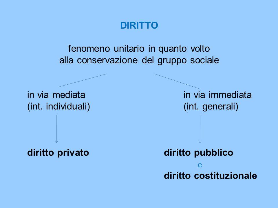 DIRITTO fenomeno unitario in quanto volto alla conservazione del gruppo sociale in via mediatain via immediata (int. individuali)(int. generali) dirit