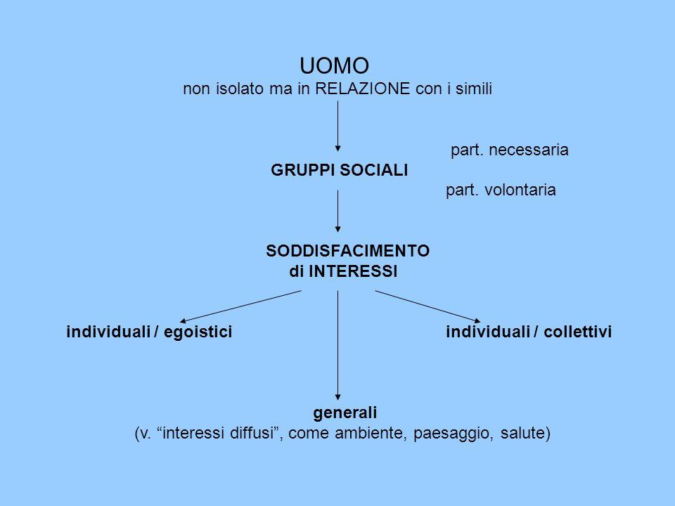 UOMO non isolato ma in RELAZIONE con i simili part. necessaria GRUPPI SOCIALI part. volontaria SODDISFACIMENTO di INTERESSI individuali / egoisticiind