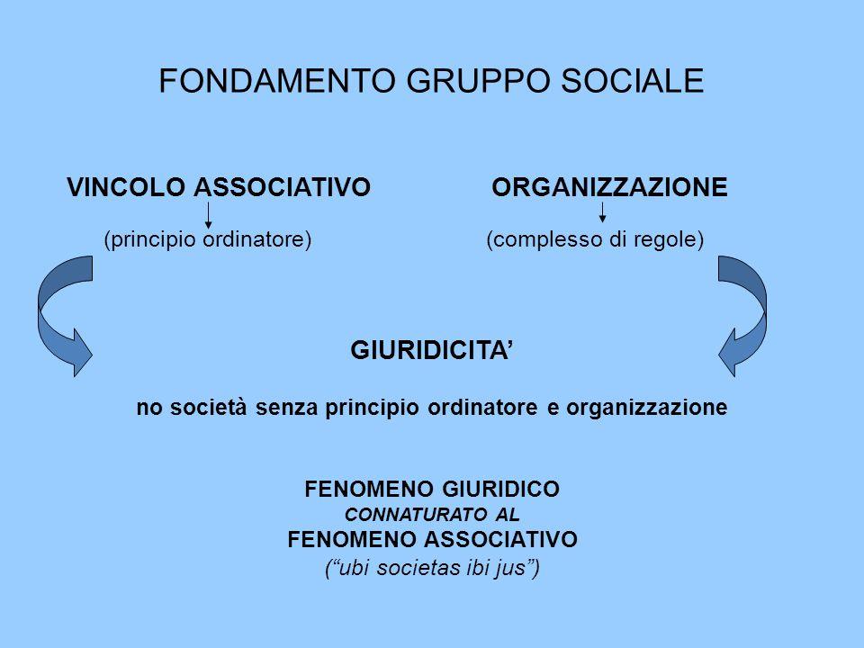 FONDAMENTO GRUPPO SOCIALE VINCOLO ASSOCIATIVO ORGANIZZAZIONE (principio ordinatore) (complesso di regole) GIURIDICITA' no società senza principio ordi