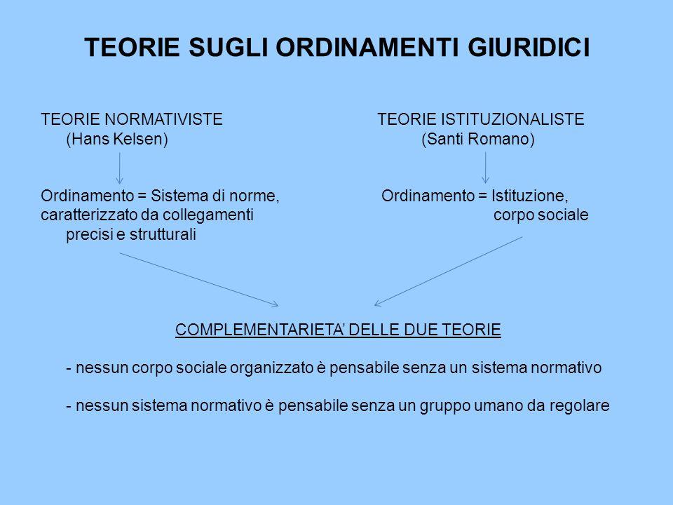 TEORIE SUGLI ORDINAMENTI GIURIDICI TEORIE NORMATIVISTE TEORIE ISTITUZIONALISTE (Hans Kelsen) (Santi Romano) Ordinamento = Sistema di norme, Ordinament