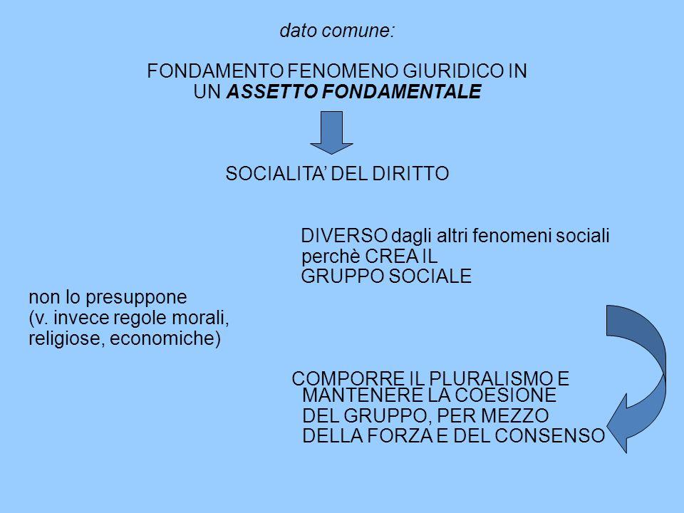NORME MORALI, NORME SOCIALI, NORME GIURIDICHE CARATTERI COMUNI: generalità, astrattezza, ripetibilità CARATTERI DELLE SOLE NORME SOCIALI: esteriorità, eteronomia, bilateralità CARATTERI DELLE SOLE NORME GIURIDICHE: coercibilità (sanzione organizzata socialmente)
