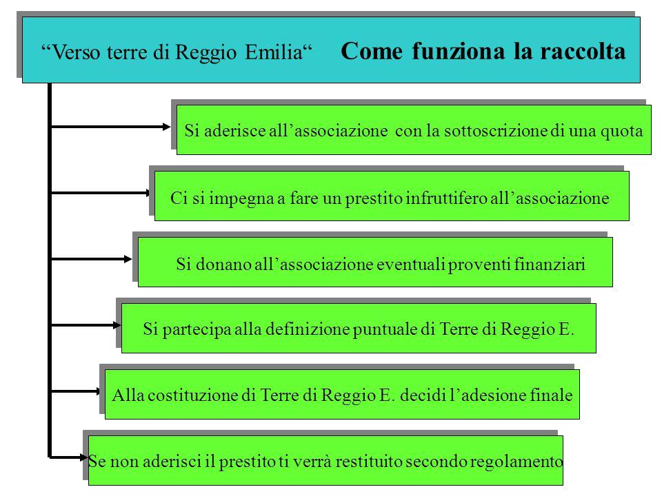Verso terre di Reggio Emilia Come funziona la raccolta Si aderisce all'associazione con la sottoscrizione di una quota Si partecipa alla definizione puntuale di Terre di Reggio E.