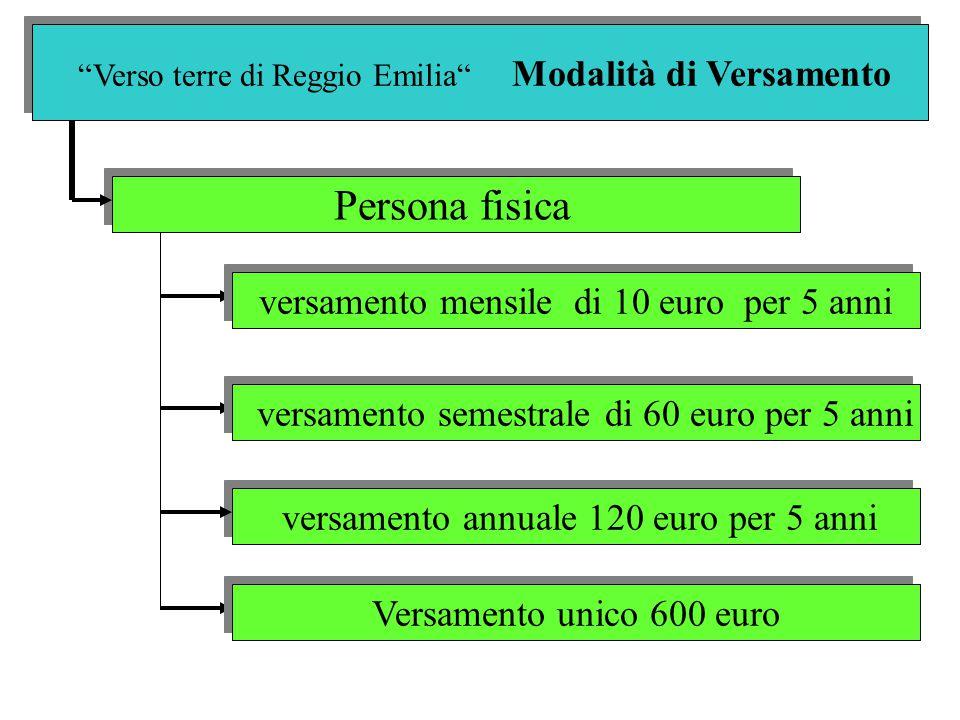 Verso terre di Reggio Emilia Modalità di Versamento Persona fisica versamento annuale 120 euro per 5 anni versamento mensile di 10 euro per 5 anni versamento semestrale di 60 euro per 5 anni Versamento unico 600 euro