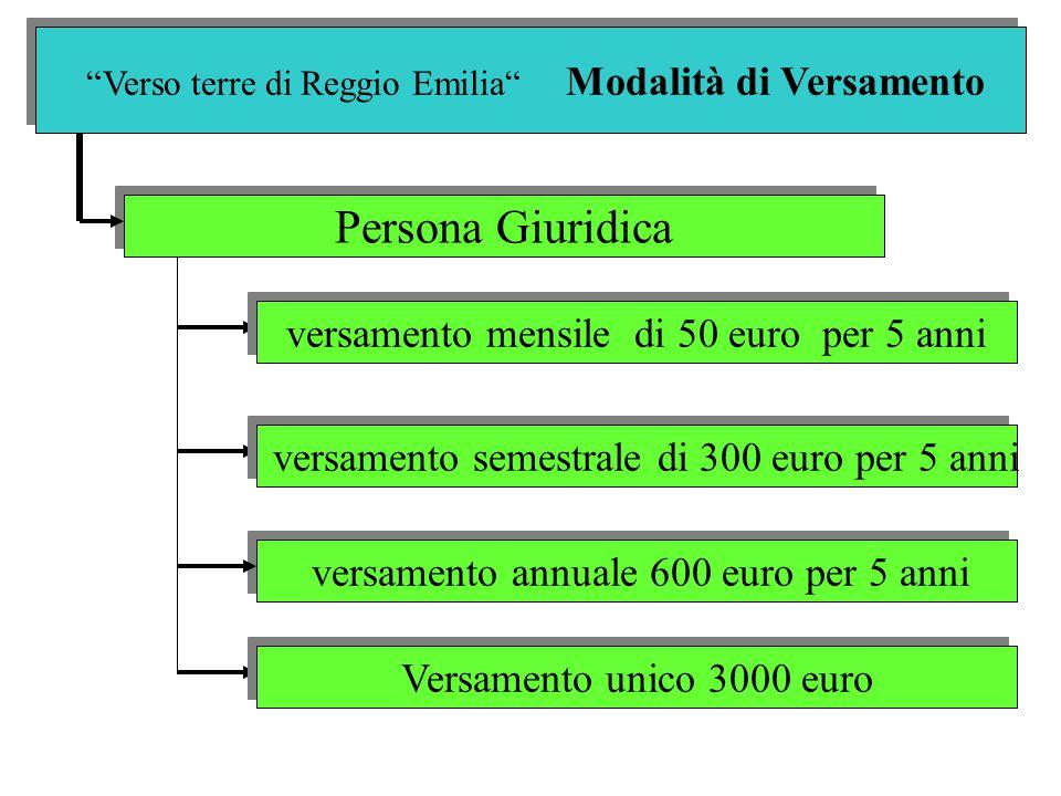 Verso terre di Reggio Emilia Modalità di Versamento Persona Giuridica versamento annuale 600 euro per 5 anni versamento mensile di 50 euro per 5 anni versamento semestrale di 300 euro per 5 anni Versamento unico 3000 euro