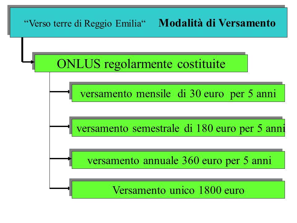Verso terre di Reggio Emilia Modalità di Versamento ONLUS regolarmente costituite versamento annuale 360 euro per 5 anni versamento mensile di 30 euro per 5 anni versamento semestrale di 180 euro per 5 anni Versamento unico 1800 euro