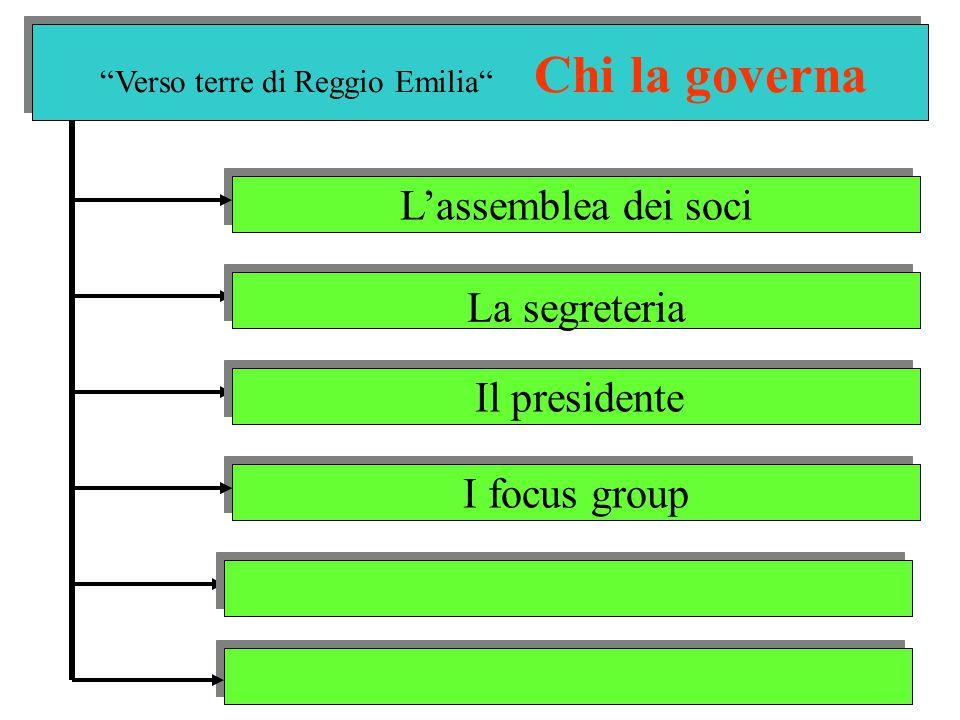 Verso terre di Reggio Emilia Chi la governa L'assemblea dei soci I focus group La segreteria Il presidente