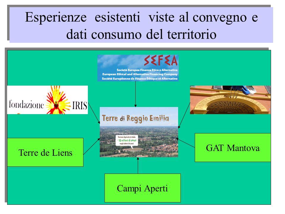 Esperienze esistenti viste al convegno e dati consumo del territorio Terre de Liens GAT Mantova Campi Aperti
