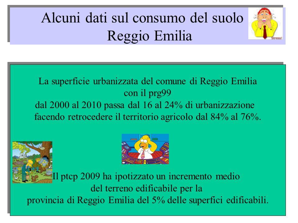 Alcuni dati sul consumo del suolo a Reggio Emilia La superficie urbanizzata del comune di Reggio Emilia con il prg99 dal 2000 al 2010 passa dal 16 al 24% di urbanizzazione facendo retrocedere il territorio agricolo dal 84% al 76%.