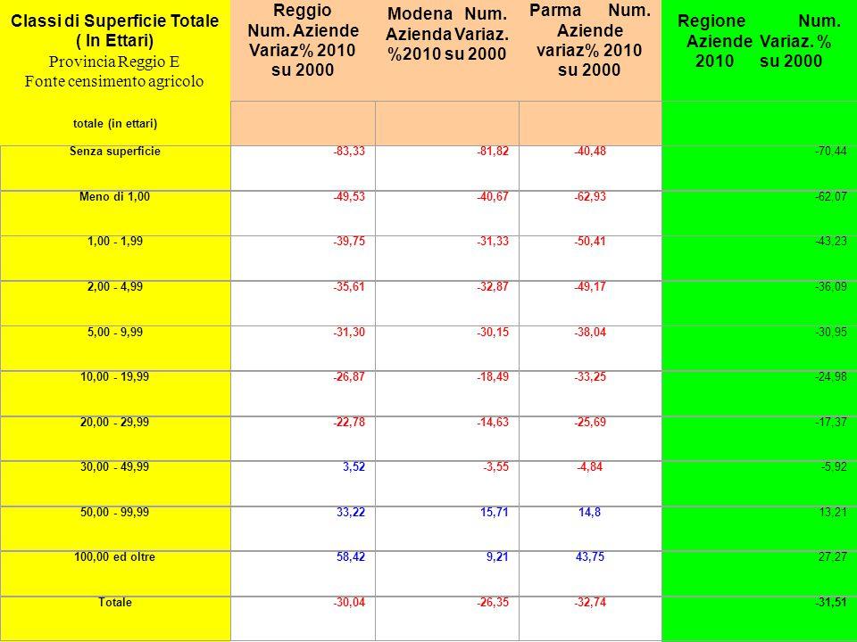 Classi di Superficie Totale ( In Ettari) Provincia Reggio E Fonte censimento agricolo Reggio Num.