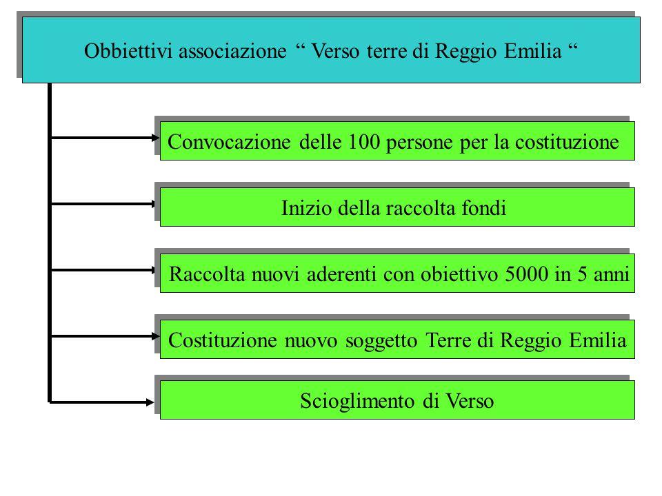 Obbiettivi associazione Verso terre di Reggio Emilia Convocazione delle 100 persone per la costituzione Costituzione nuovo soggetto Terre di Reggio Emilia Scioglimento di Verso Inizio della raccolta fondi Raccolta nuovi aderenti con obiettivo 5000 in 5 anni