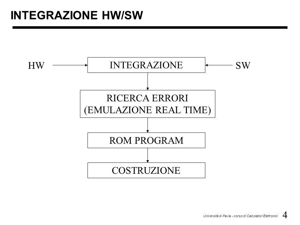 4 Università di Pavia - corso di Calcolatori Elettronici INTEGRAZIONE HW/SW INTEGRAZIONE RICERCA ERRORI (EMULAZIONE REAL TIME) ROM PROGRAM COSTRUZIONE