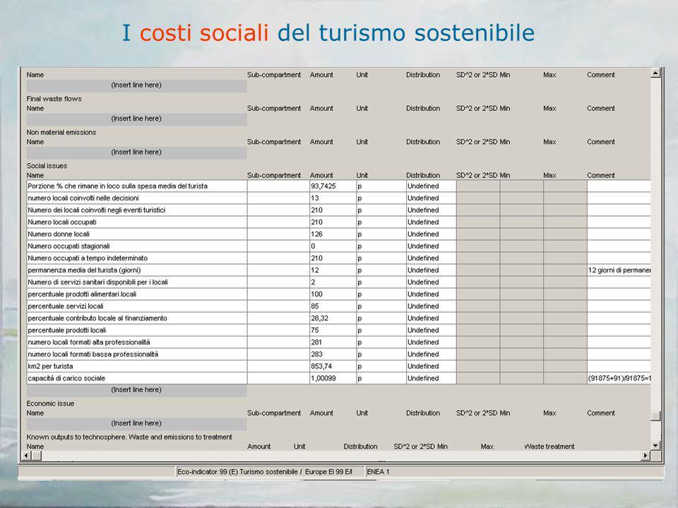 I costi sociali del turismo sostenibile