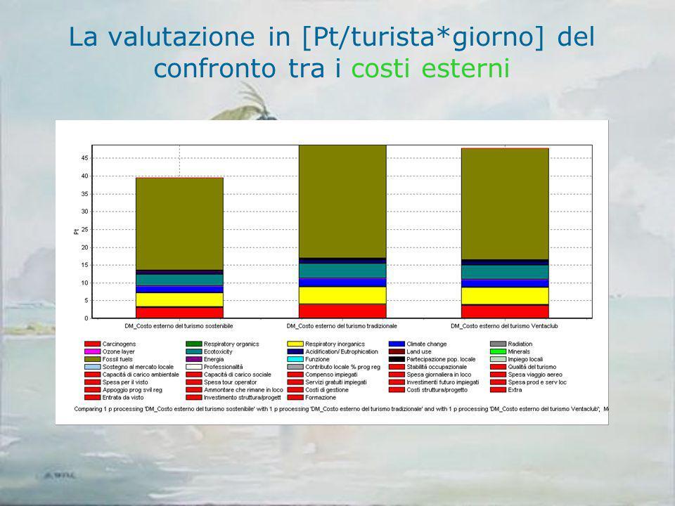 La valutazione in [Pt/turista*giorno] del confronto tra i costi esterni