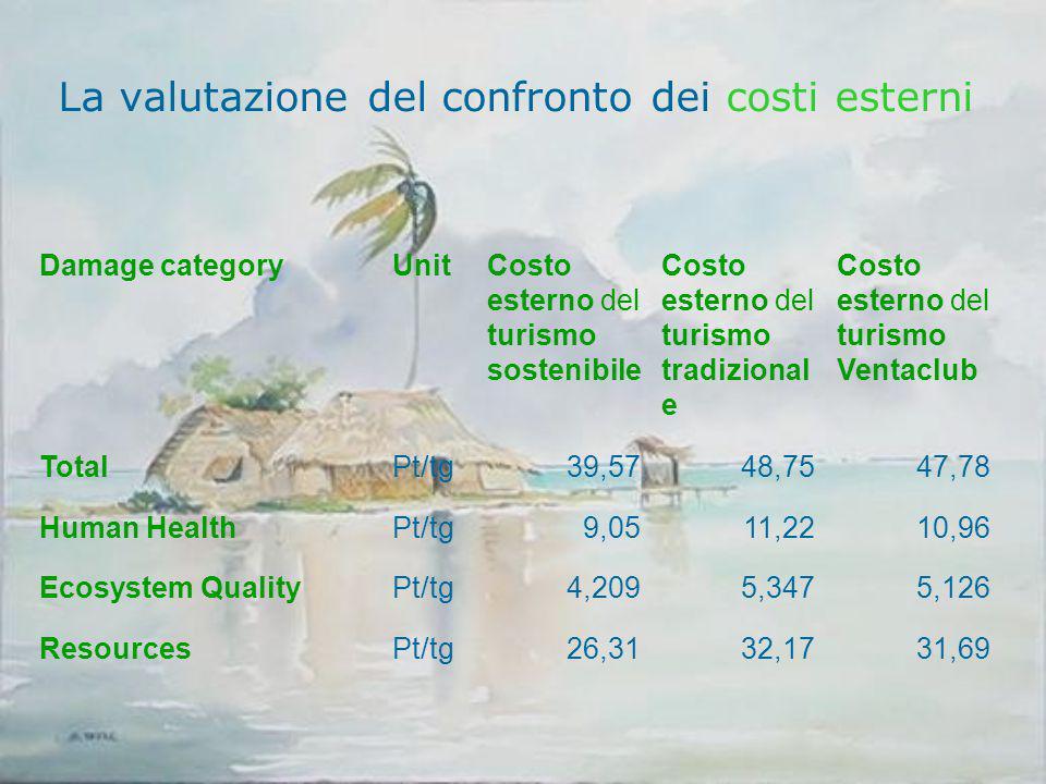 La valutazione del confronto dei costi esterni Damage categoryUnitCosto esterno del turismo sostenibile Costo esterno del turismo tradizional e Costo