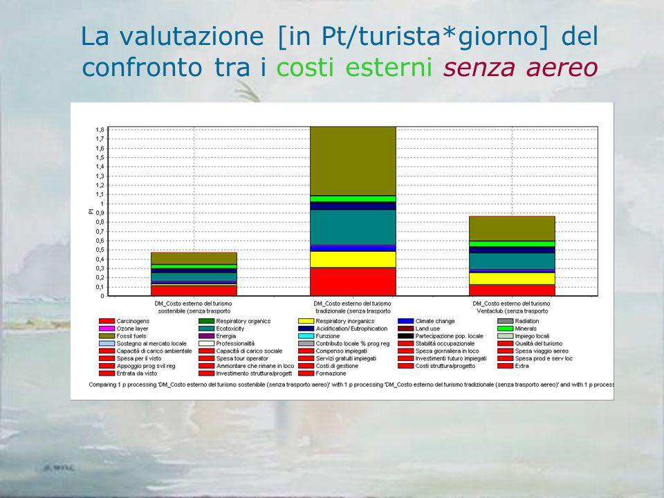 La valutazione [in Pt/turista*giorno] del confronto tra i costi esterni senza aereo