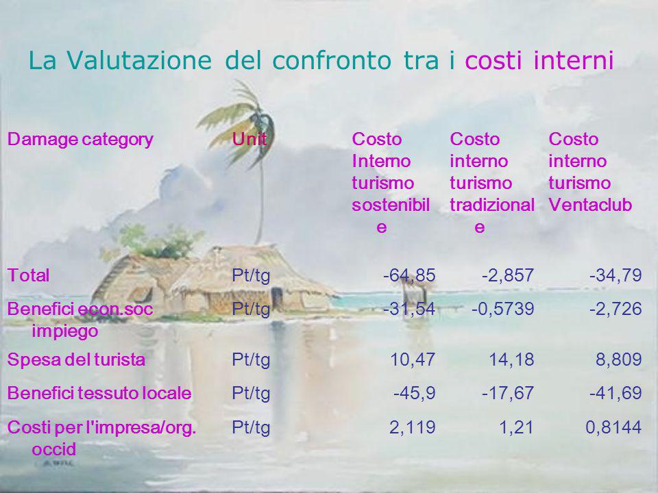 La Valutazione del confronto tra i costi interni Damage categoryUnitCosto Interno turismo sostenibil e Costo interno turismo tradizional e Costo inter