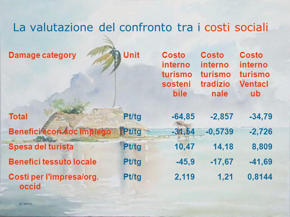 La valutazione del confronto tra i costi sociali Damage categoryUnitCosto interno turismo sosteni bile Costo interno turismo tradizio nale Costo inter
