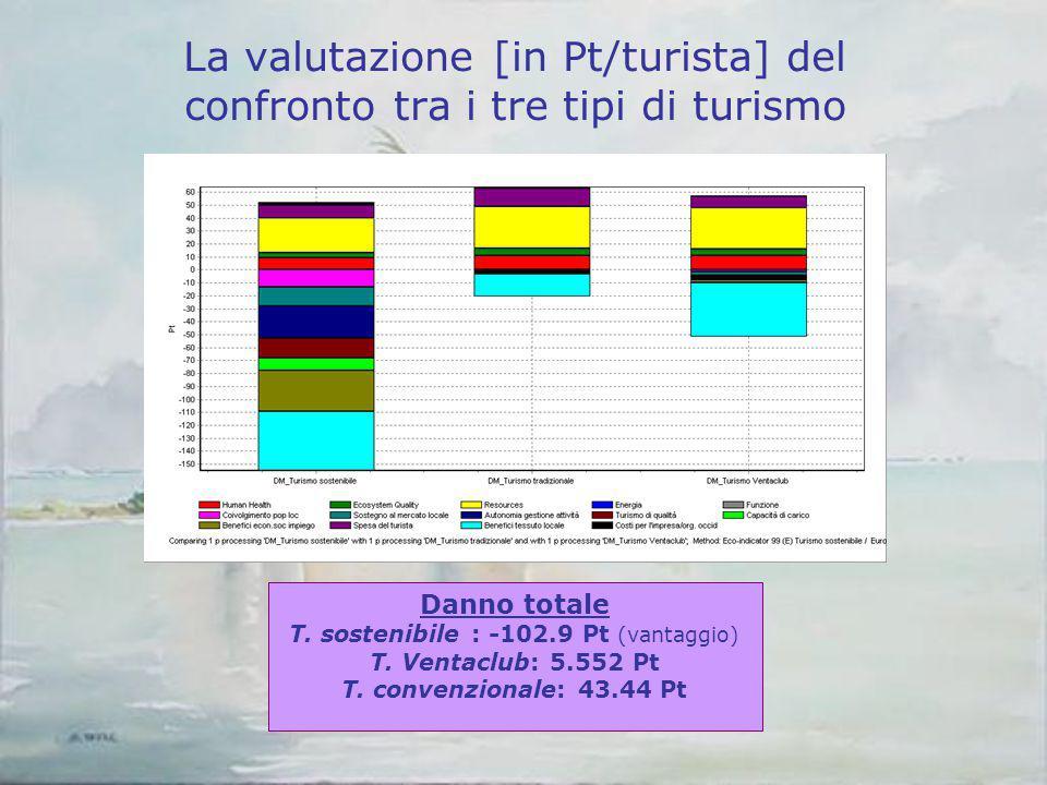 La valutazione [in Pt/turista] del confronto tra i tre tipi di turismo Danno totale T. sostenibile : -102.9 Pt (vantaggio) T. Ventaclub: 5.552 Pt T. c