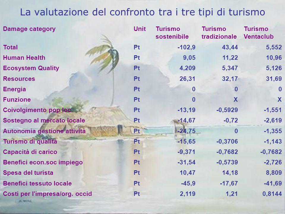 La valutazione del confronto tra i tre tipi di turismo Damage categoryUnitTurismo sostenibile Turismo tradizionale Turismo Ventaclub TotalPt-102,943,4