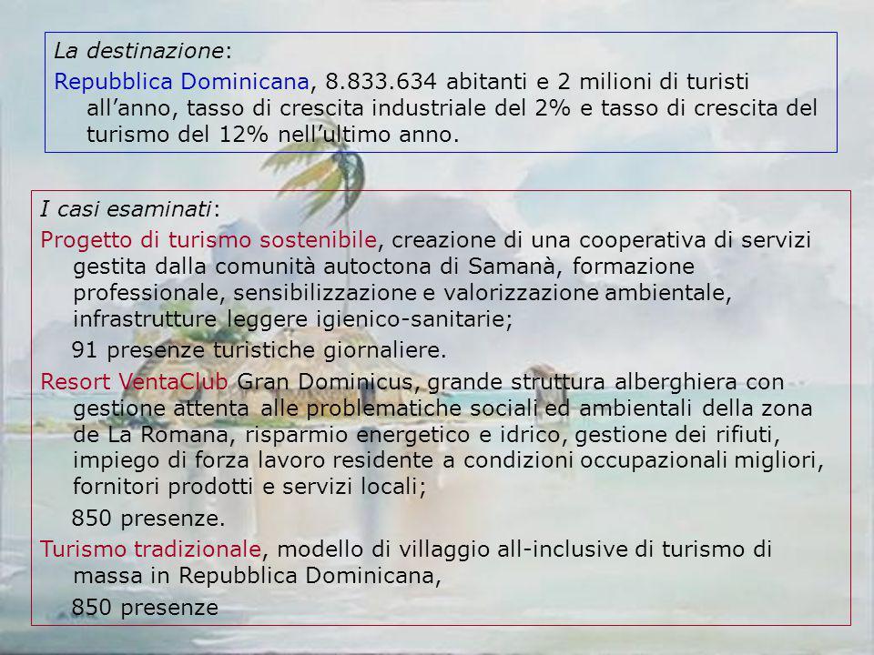 La valutazione del confronto dei costi esterni Damage categoryUnitCosto esterno del turismo sostenibile Costo esterno del turismo tradizional e Costo esterno del turismo Ventaclub TotalPt/tg39,5748,7547,78 Human HealthPt/tg9,0511,2210,96 Ecosystem QualityPt/tg4,2095,3475,126 ResourcesPt/tg26,3132,1731,69