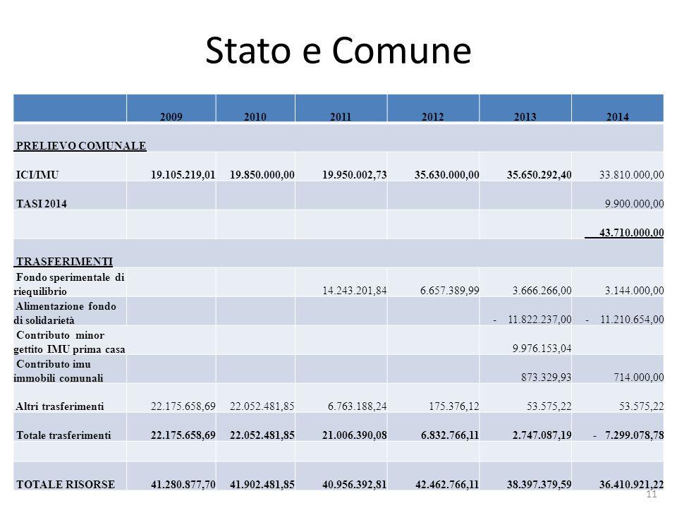 Stato e Comune 200920102011201220132014 PRELIEVO COMUNALE ICI/IMU 19.105.219,01 19.850.000,00 19.950.002,73 35.630.000,00 35.650.292,40 33.810.000,00