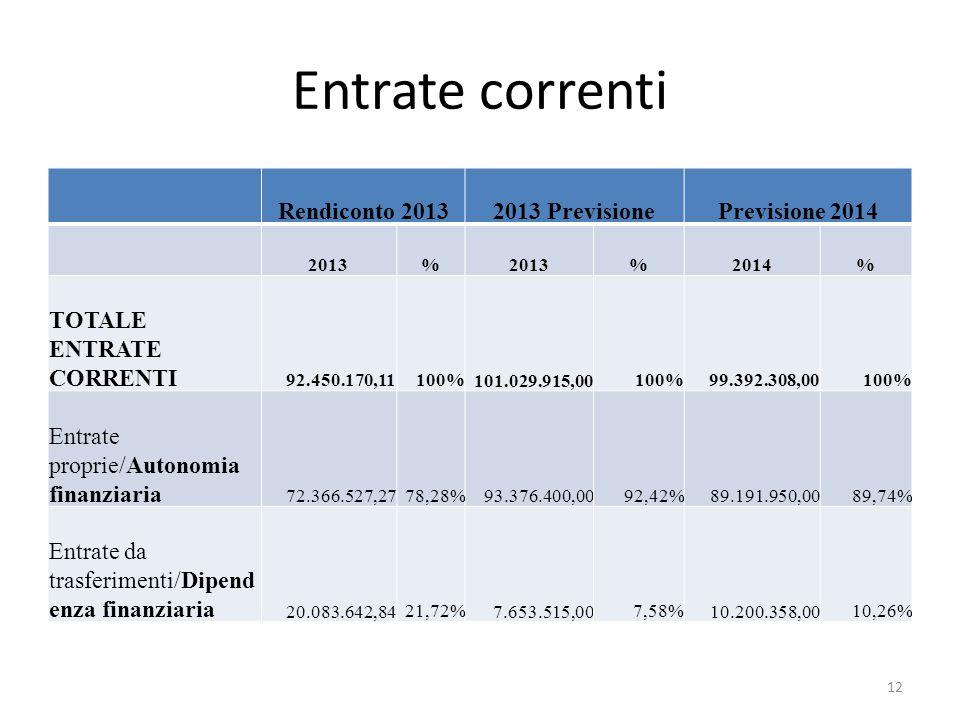 Entrate correnti Rendiconto 2013 2013 Previsione Previsione 2014 2013% % 2014% TOTALE ENTRATE CORRENTI 92.450.170,11100% 101.029.915,00100% 99.392.308,00100% Entrate proprie/Autonomia finanziaria 72.366.527,2778,28% 93.376.400,0092,42% 89.191.950,0089,74% Entrate da trasferimenti/Dipend enza finanziaria 20.083.642,8421,72% 7.653.515,007,58% 10.200.358,0010,26% 12