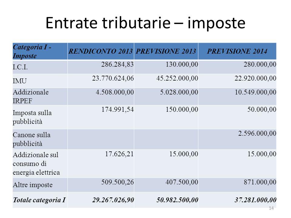 Entrate tributarie – imposte Categoria I - Imposte RENDICONTO 2013PREVISIONE 2013PREVISIONE 2014 I.C.I. 286.284,83130.000,00280.000,00 IMU 23.770.624,