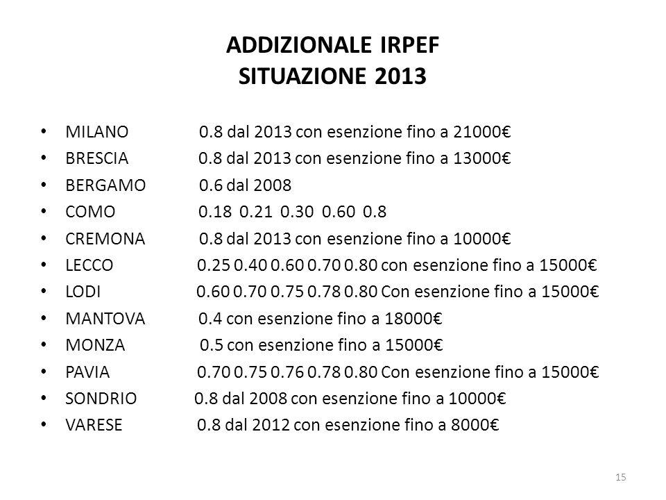 ADDIZIONALE IRPEF SITUAZIONE 2013 MILANO 0.8 dal 2013 con esenzione fino a 21000€ BRESCIA 0.8 dal 2013 con esenzione fino a 13000€ BERGAMO 0.6 dal 200