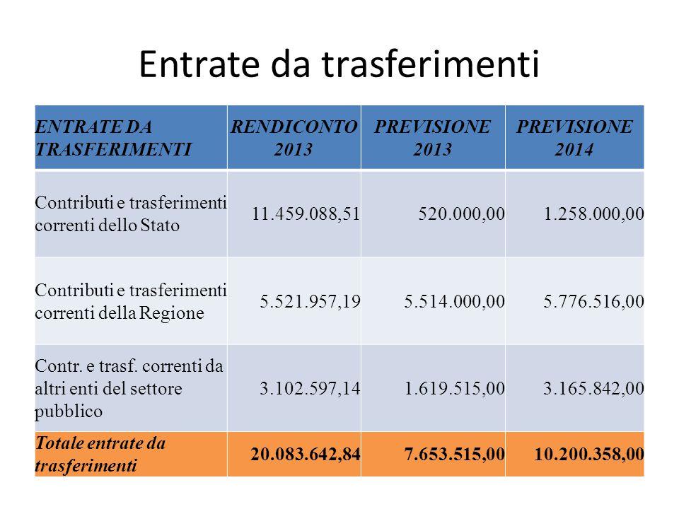 Entrate da trasferimenti ENTRATE DA TRASFERIMENTI RENDICONTO 2013 PREVISIONE 2013 PREVISIONE 2014 Contributi e trasferimenti correnti dello Stato 11.459.088,51520.000,001.258.000,00 Contributi e trasferimenti correnti della Regione 5.521.957,195.514.000,005.776.516,00 Contr.