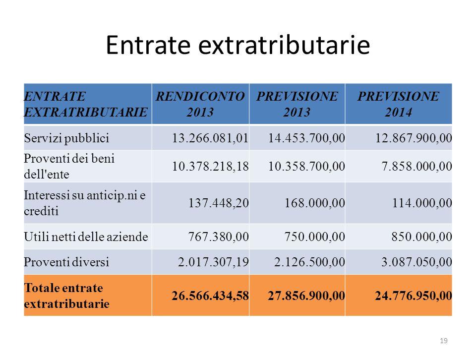 Entrate extratributarie ENTRATE EXTRATRIBUTARIE RENDICONTO 2013 PREVISIONE 2013 PREVISIONE 2014 Servizi pubblici13.266.081,0114.453.700,0012.867.900,0