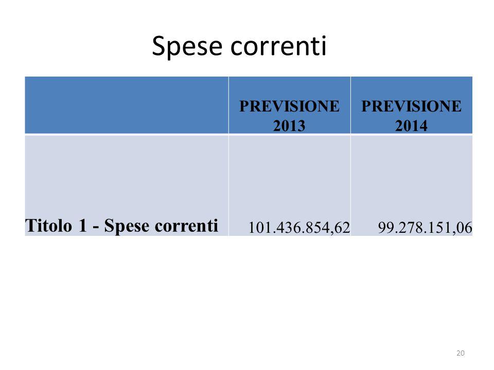 Spese correnti PREVISIONE 2013 PREVISIONE 2014 Titolo 1 - Spese correnti 101.436.854,6299.278.151,06 20