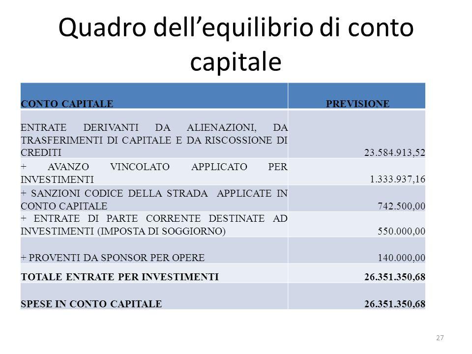 Quadro dell'equilibrio di conto capitale CONTO CAPITALE PREVISIONE ENTRATE DERIVANTI DA ALIENAZIONI, DA TRASFERIMENTI DI CAPITALE E DA RISCOSSIONE DI