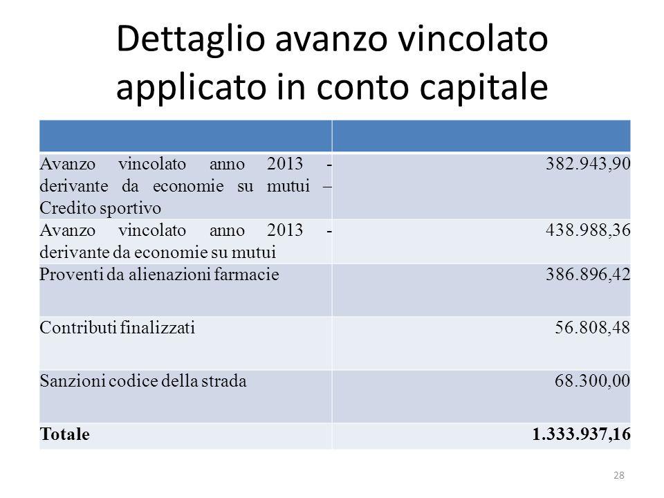 Dettaglio avanzo vincolato applicato in conto capitale Avanzo vincolato anno 2013 - derivante da economie su mutui – Credito sportivo 382.943,90 Avanz