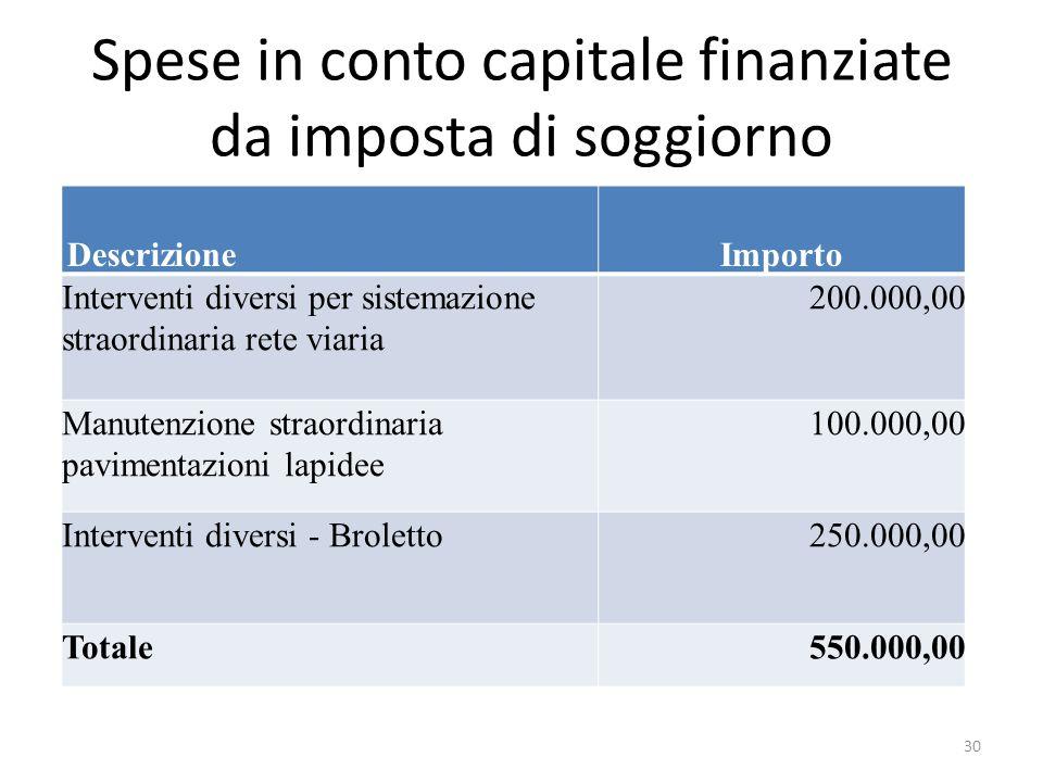 Spese in conto capitale finanziate da imposta di soggiorno DescrizioneImporto Interventi diversi per sistemazione straordinaria rete viaria 200.000,00