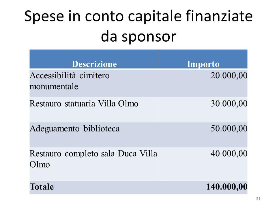 Spese in conto capitale finanziate da sponsor DescrizioneImporto Accessibilità cimitero monumentale 20.000,00 Restauro statuaria Villa Olmo30.000,00 A