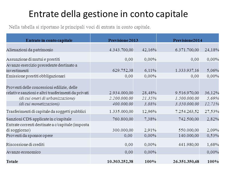 Entrate della gestione in conto capitale Nella tabella si riportano le principali voci di entrata in conto capitale.