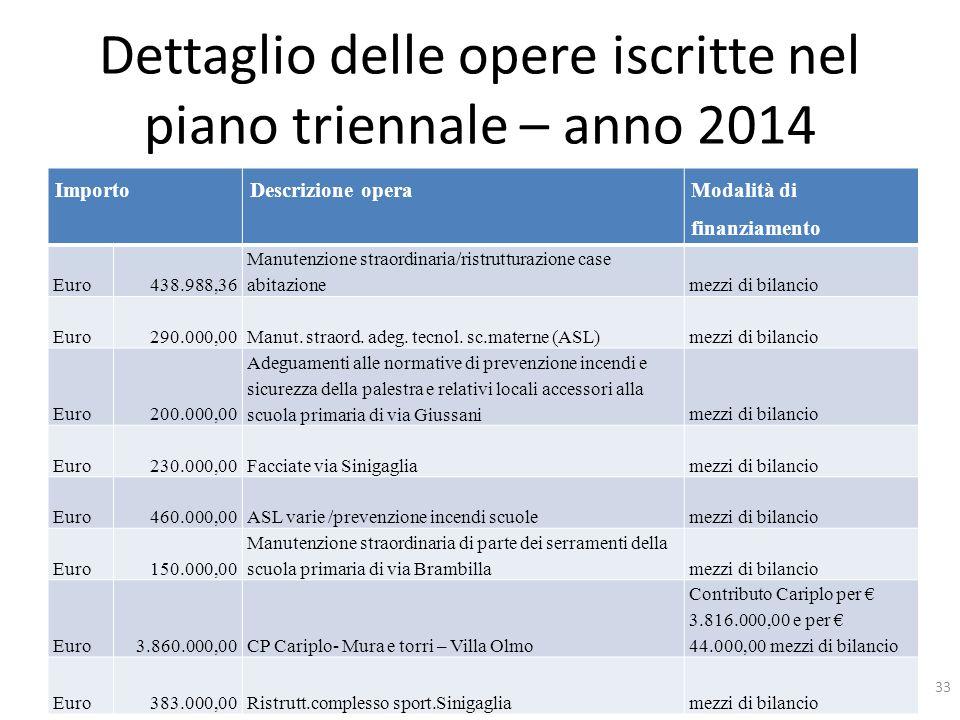 Dettaglio delle opere iscritte nel piano triennale – anno 2014 ImportoDescrizione opera Modalità di finanziamento Euro 438.988,36 Manutenzione straord