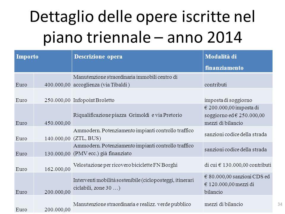 Dettaglio delle opere iscritte nel piano triennale – anno 2014 ImportoDescrizione opera Modalità di finanziamento Euro 400.000,00 Manutenzione straord