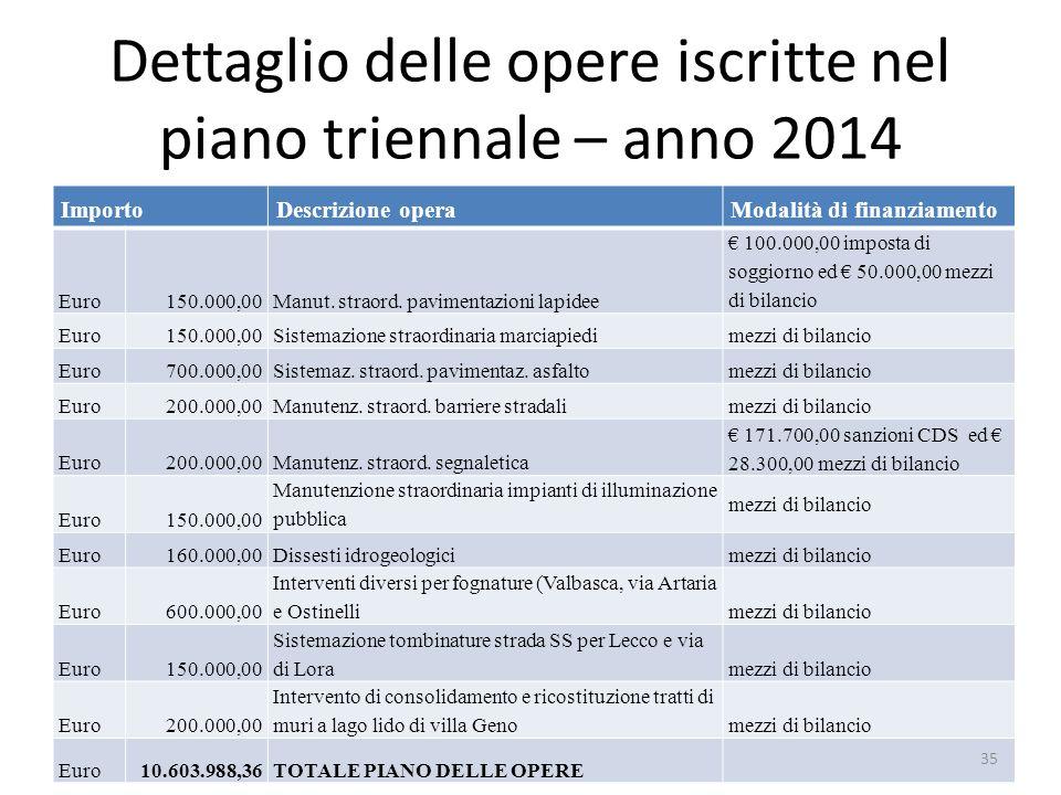 Dettaglio delle opere iscritte nel piano triennale – anno 2014 ImportoDescrizione operaModalità di finanziamento Euro150.000,00Manut. straord. pavimen