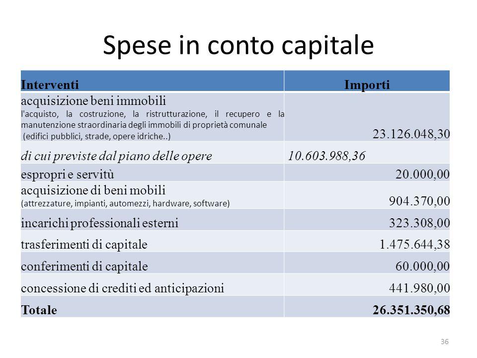 Spese in conto capitale InterventiImporti acquisizione beni immobili l'acquisto, la costruzione, la ristrutturazione, il recupero e la manutenzione st