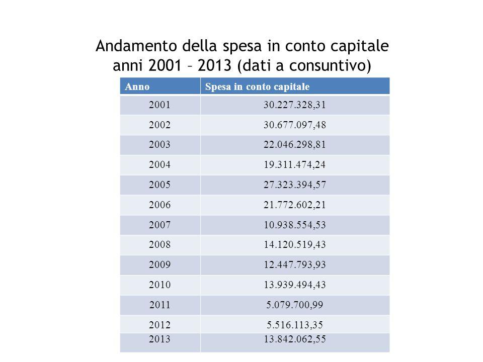 Andamento della spesa in conto capitale anni 2001 – 2013 (dati a consuntivo) AnnoSpesa in conto capitale 200130.227.328,31 200230.677.097,48 200322.04